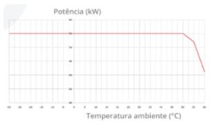 grafico-potencia-e-temperatura